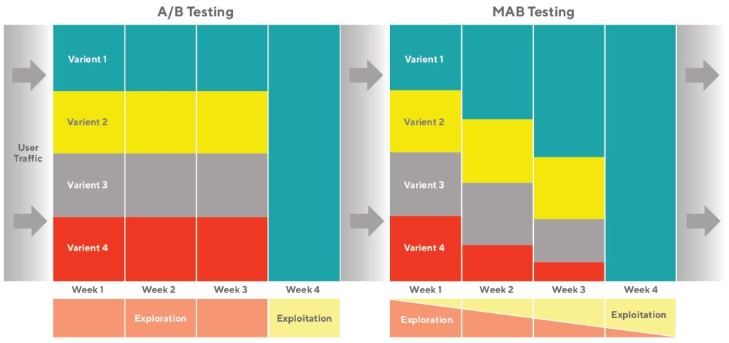 An illustration of Exploration and Exploitation between A/B Test and MAB test.