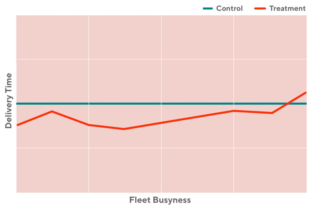 Graph showing the relationship between the fleet busyness and the delivery time using our new model vs a control.
