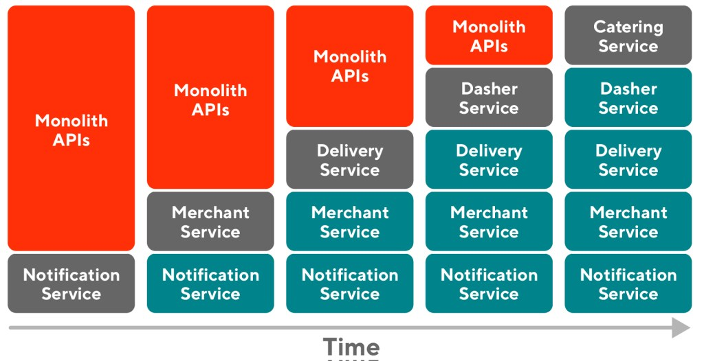 Graphic showing monolith and microservice APIs