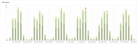 Graph showing API status