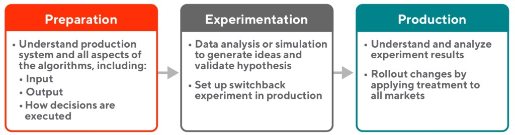 Workflow diagram showing modified optimization model