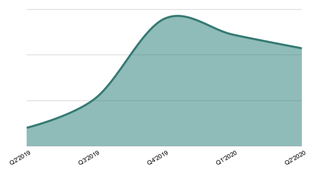 Graph showing system uptime growth rate