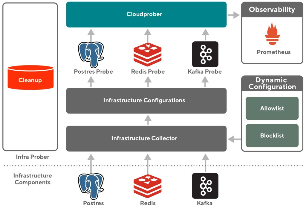 diagram showing Infra Prober architecture
