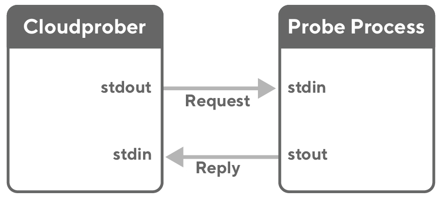 Diagram showing Cloudprober server communication