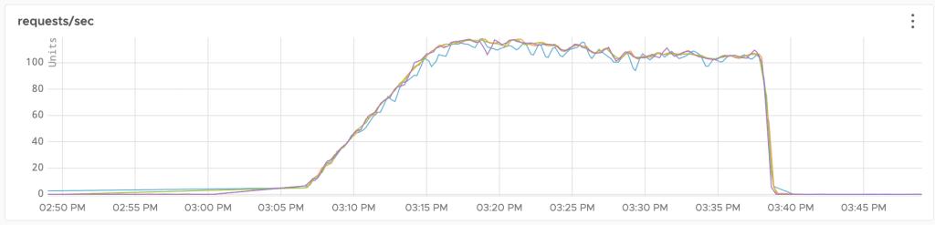 DNS graph