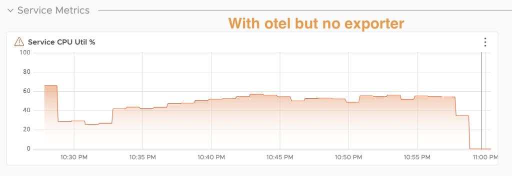 Graph charting our CPU utilization percentage