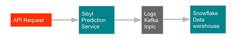 Diagram of DoorDash ML platform