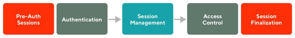Diagram of session management flow