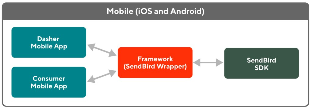 The framework is essentially a wrapper around the SendBird SDKs, which we can integrate with our mobile apps to enable chat.
