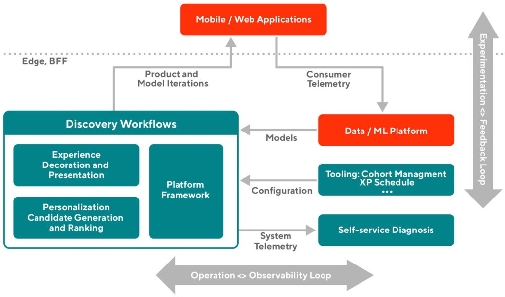 Diagram showing system, noting observability