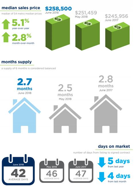 June Housing Report 2