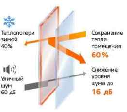 thermal conductivity of glass windows