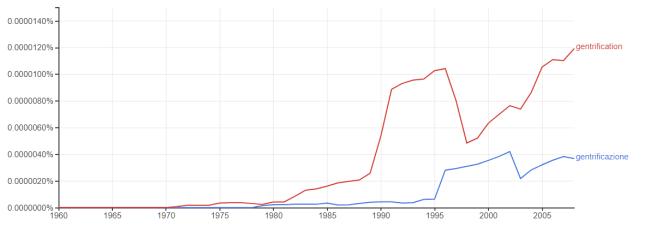 Uso della parola gentrification e gentrificazione
