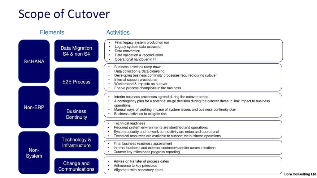 SAP Scope of Cutover