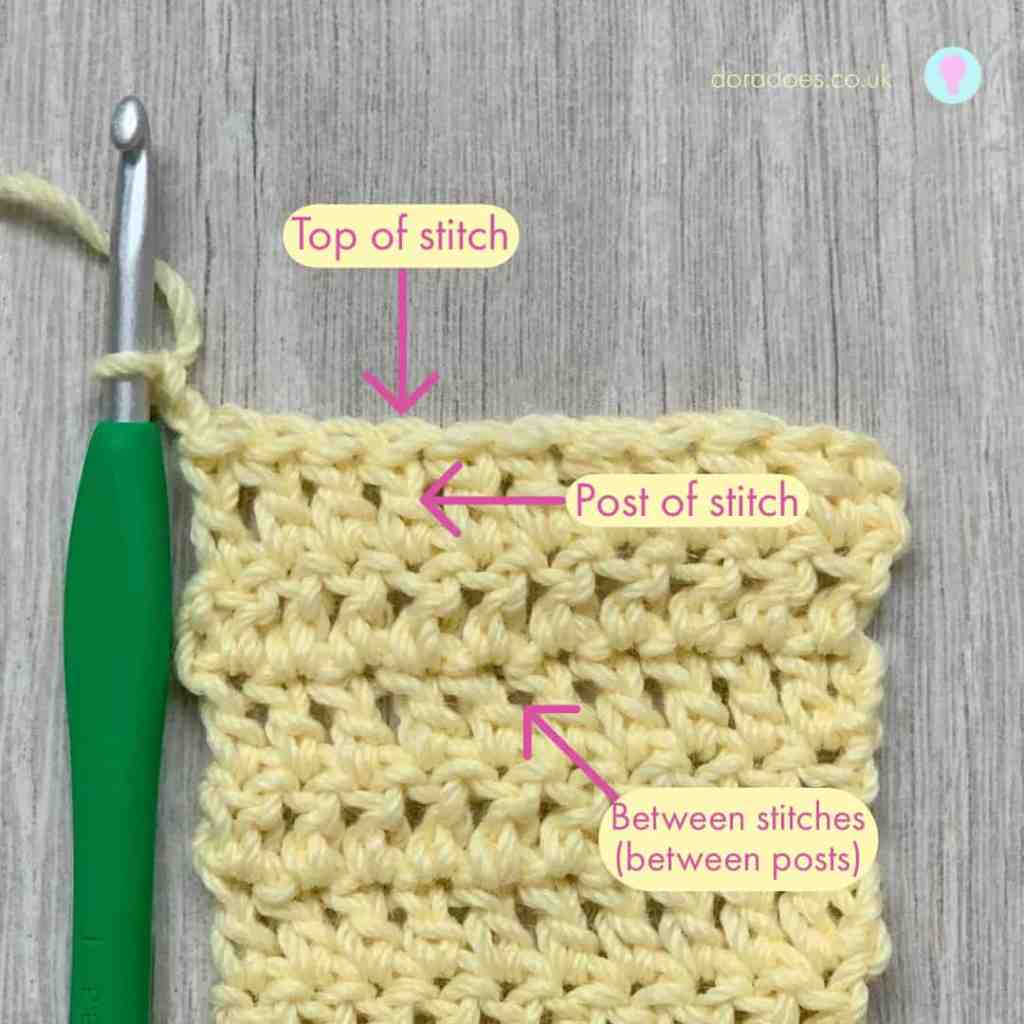 An annotated image of a crochet swatch made with yellow yarn and a green hook attached with labelled arrows pointing to the top of the stitch, the post of the stitch and the spaces between stitches or posts