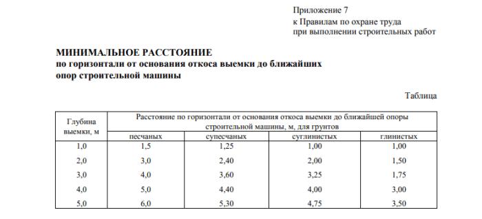 Минимальное расстояния от откоса до опор строительных машин. Беларусь, таблица