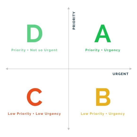 Priority Urgency graph
