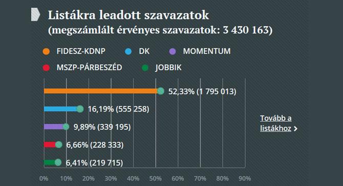 Szavazási rekord az EP választásokon!