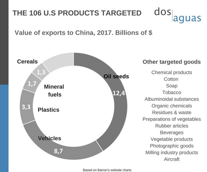 Trade Wars- US and China