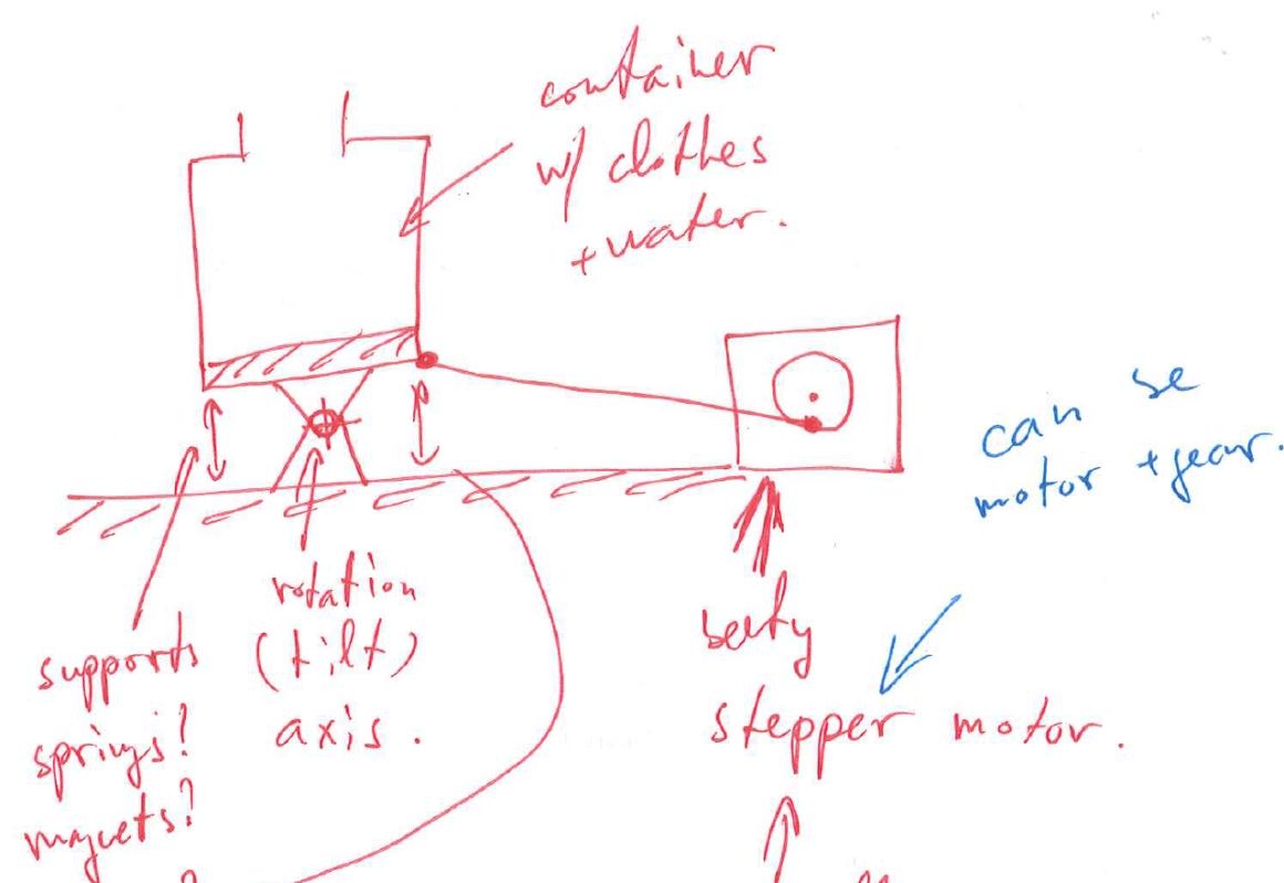 The original idea sketch