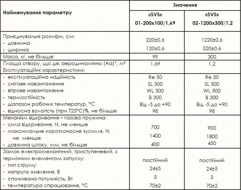 Основні технічні характеристики вентиляційних пристроїв