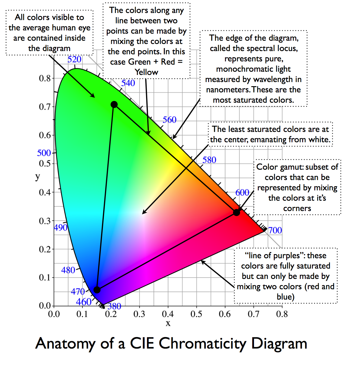 in 1931, the commission internationale de l'éclairage or cie (international  commission on illumination in english) defined the most commonly used color
