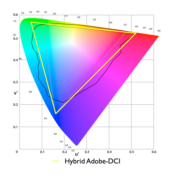Hybrid color gamut standard that combines the green point from Adobe 1998 with the deep red of DCI-P3