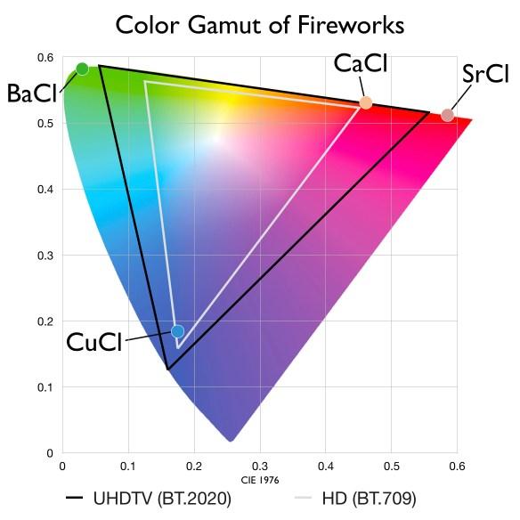 Color Gamut Dot Color