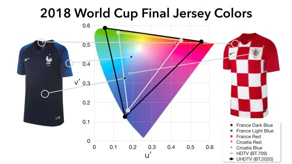 World Cup Jerseys 3