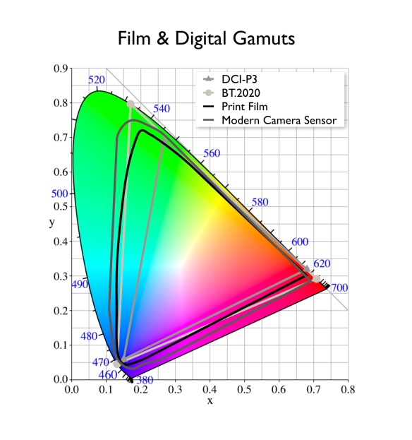 Film and Digital Gamuts