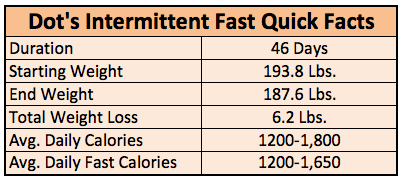 intermittent fast results