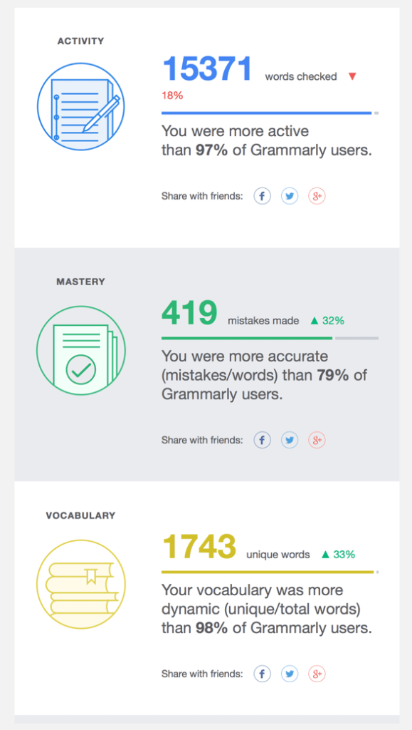 Grammarly Weekly Insights