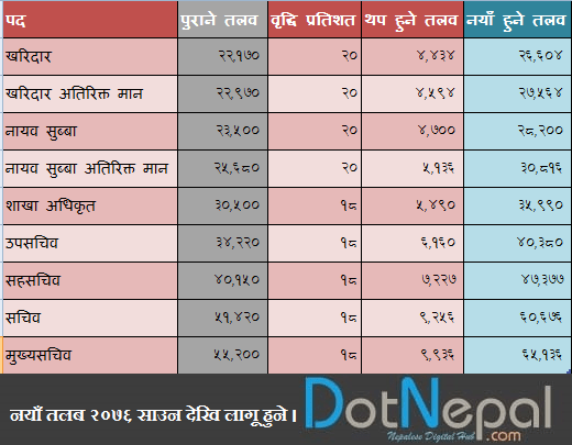 New Salary of Goverment Officials