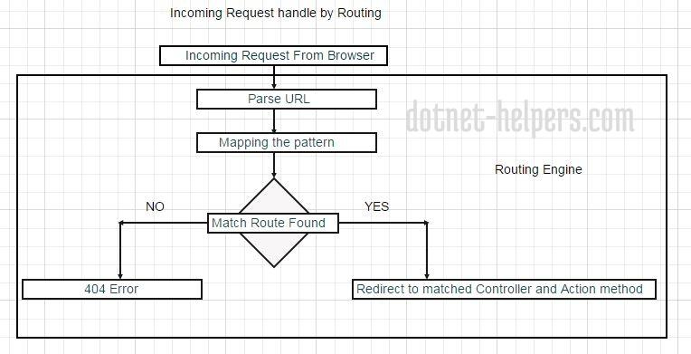 Routemapping-dotnet-helpers.com1