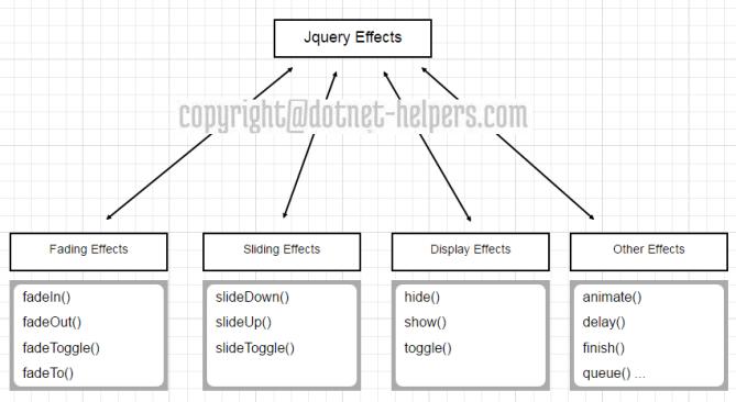 dotnet-helpers-jquery-effects