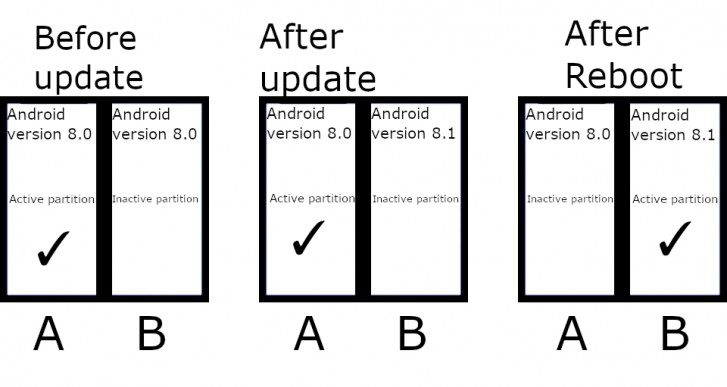 A/B Partition working illustrations for Seamless Updates