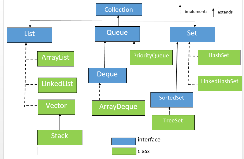 Collection Framework Introduction