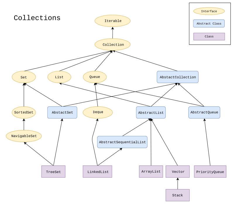 Collection Framework Introduction 1