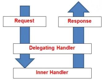 Server-Side HTTP Message Handlers in WEB API