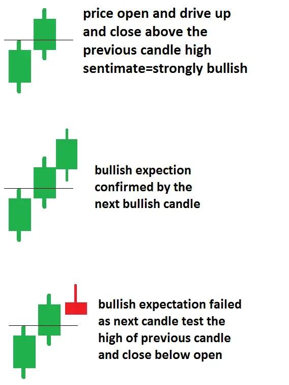 THREE PRICE BARS/expectation
