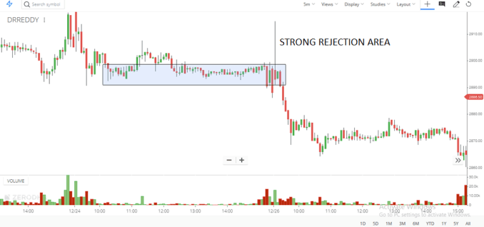 Strong Rejection (of higher or lower prices)