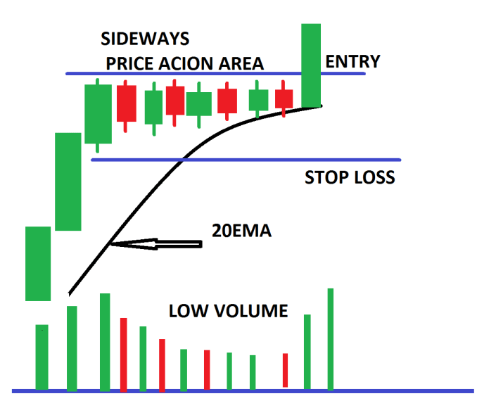 two approaches to Trading with Sideways Price Action Area in detail