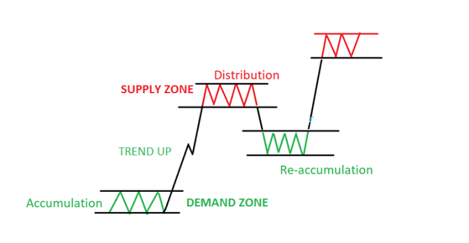 How to Trade with Supply and Demand Zone