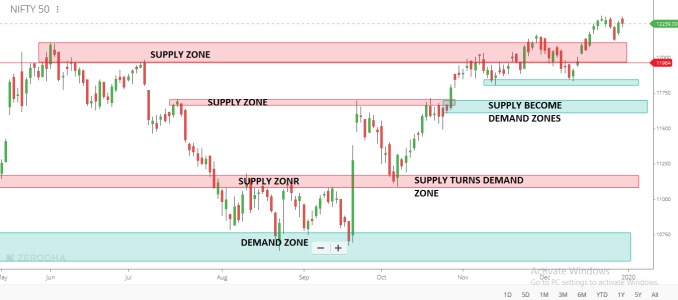 What are Supply and Demand Zones