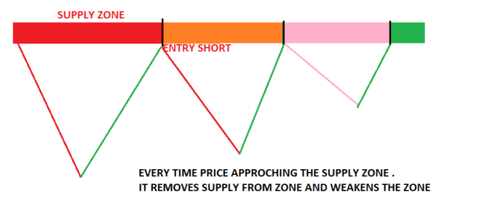 How many times is the price approaching the zone? FRESHNESS OF BASE