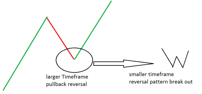 HOW TO USE MULTIPLE TIME FRAME ANALYSIS?