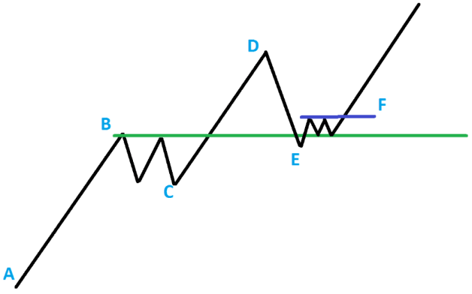 Conservative vs aggressive entry at technical test point or end of the pullback