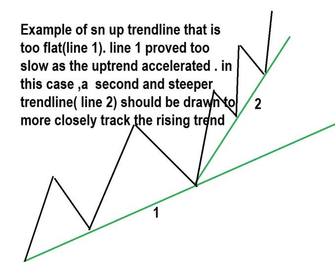 ADJUSTING New trendlines