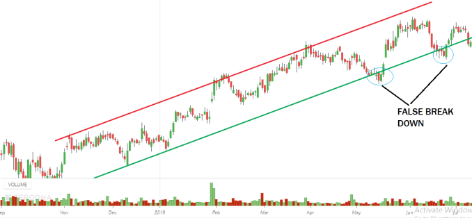 Trendline Trading Strategy Analysis in detail