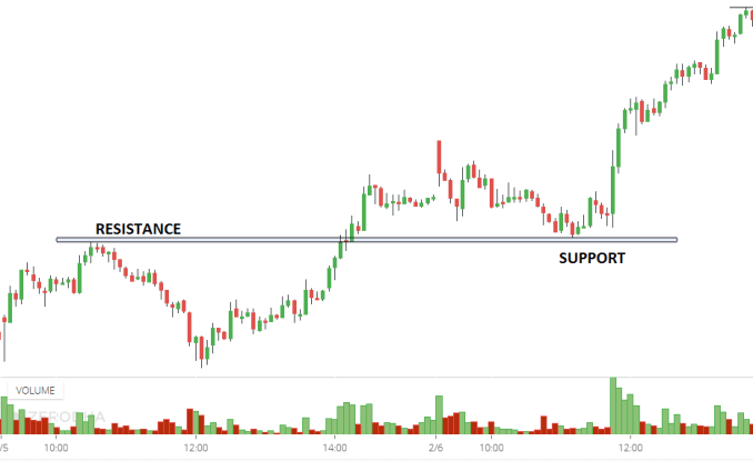 Towards previous resistance turned support